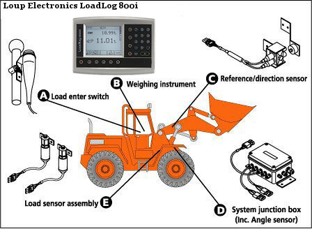 Loup wheel loader scale system sensor layout.